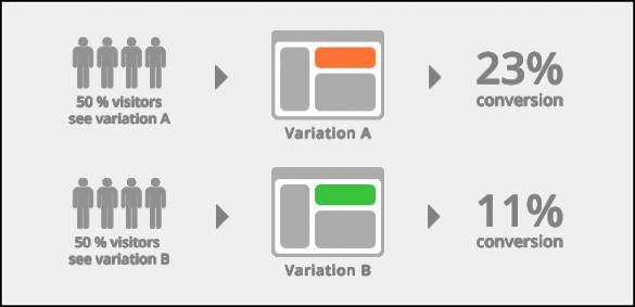 a/b testing conversions