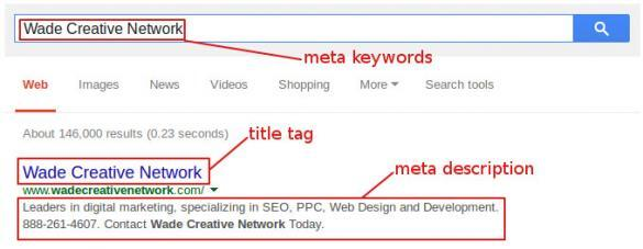The basics of search marketing