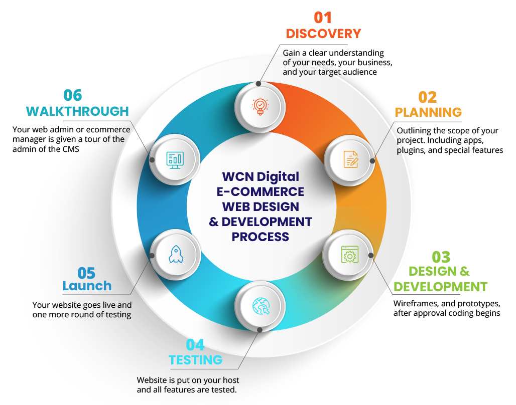 E-Commerce Web Design and Development Process at WCN Digital, Indianapolis