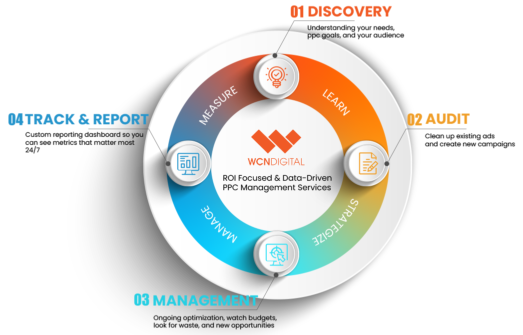 PPC Management Process at WCN Digital