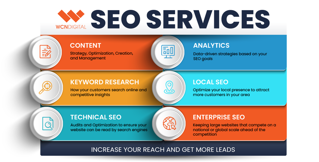 SEO Services at WCN Digital, Indianapolis